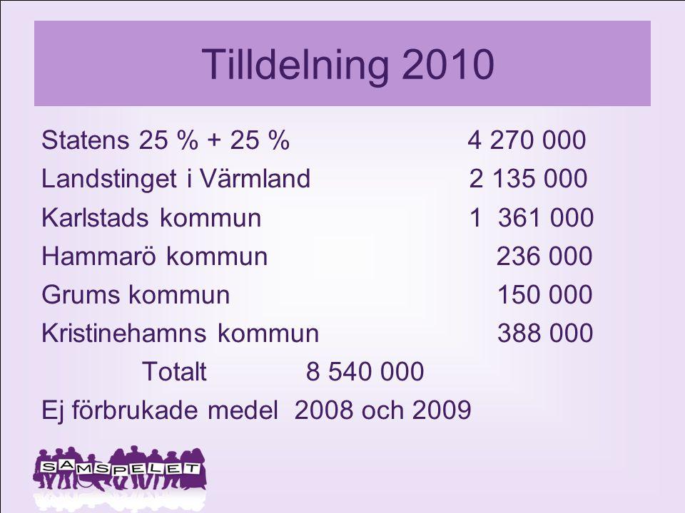 Tilldelning 2010 Statens 25 % + 25 % 4 270 000 Landstinget i Värmland 2 135 000 Karlstads kommun 1 361 000 Hammarö kommun 236 000 Grums kommun 150 000