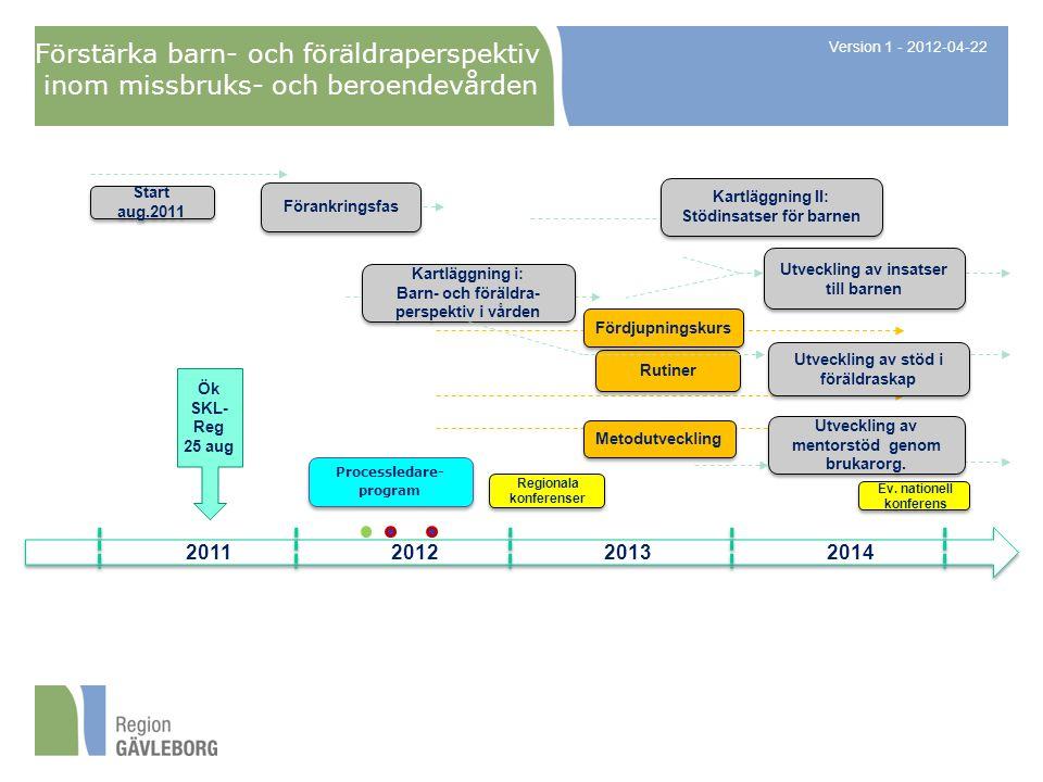 Förstärka barn- och föräldraperspektiv inom missbruks- och beroendevården 2013 2011 Kartläggning i: Barn- och föräldra- perspektiv i vården Kartläggning i: Barn- och föräldra- perspektiv i vården Rutiner Regionala konferenser Regionala konferenser Version 1 - 2012-04-22 2012 2014 Start aug.2011 Förankringsfas Kartläggning II: Stödinsatser för barnen Kartläggning II: Stödinsatser för barnen Utveckling av insatser till barnen Fördjupningskurs Processledare- program Ök SKL- Reg 25 aug Ev.
