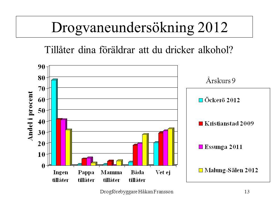 Drogförebyggare Håkan Fransson13 Drogvaneundersökning 2012 Tillåter dina föräldrar att du dricker alkohol? Årskurs 9