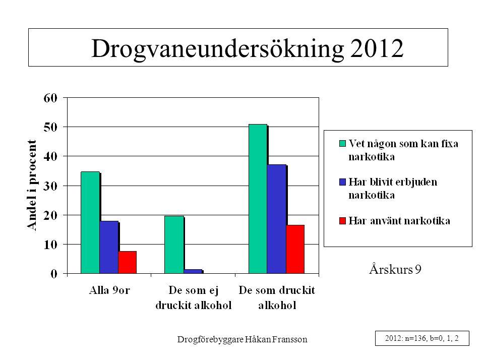 Drogförebyggare Håkan Fransson21 Drogvaneundersökning 2012 Årskurs 9 2012: n=136, b=0, 1, 2