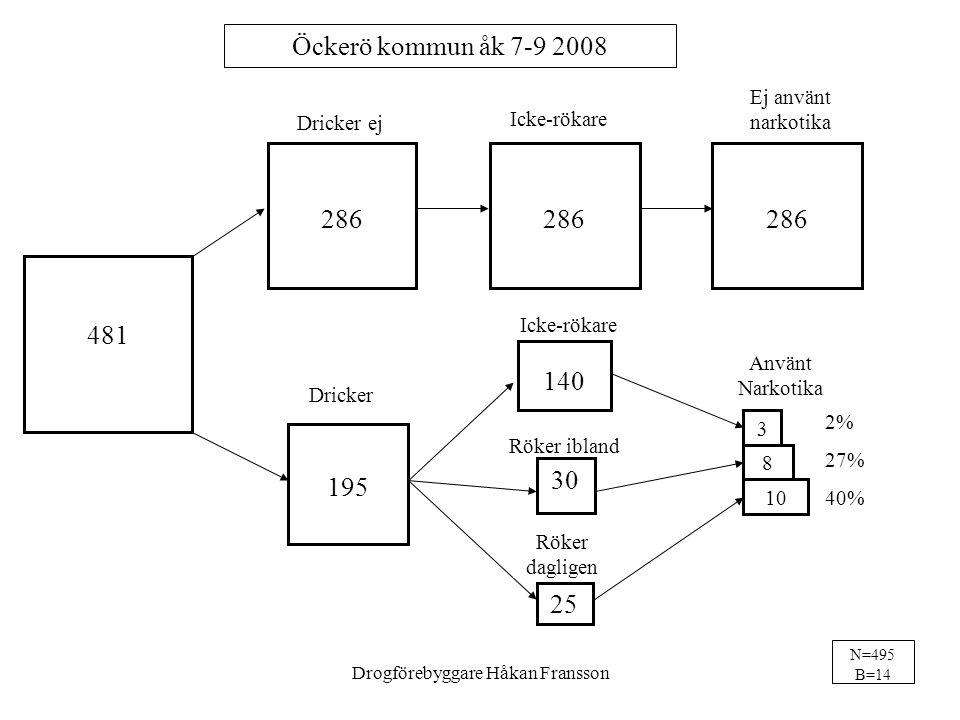 286 195 Dricker ej Dricker 481 Öckerö kommun åk 7-9 2008 10 8 3 Icke-rökare Använt Narkotika 286 Ej använt narkotika 2% 27% 40% N=495 B=14 Icke-rökare