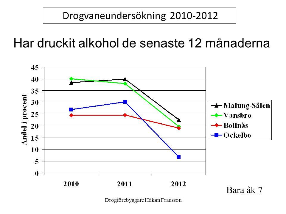 Drogförebyggare Håkan Fransson Har druckit alkohol de senaste 12 månaderna Drogvaneundersökning 2010-2012 Bara åk 7