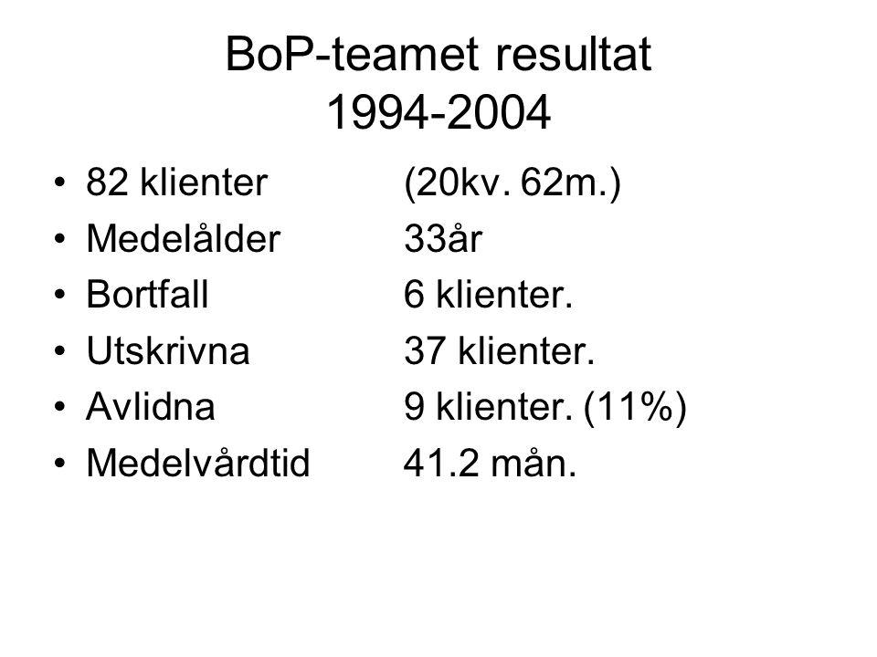 BoP-teamet resultat 1994-2004 82 klienter(20kv. 62m.) Medelålder33år Bortfall6 klienter.