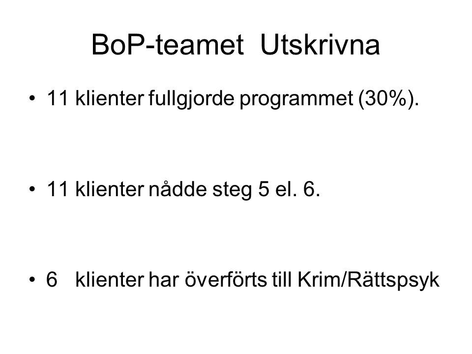 BoP-teamet Utskrivna 11 klienter fullgjorde programmet (30%).