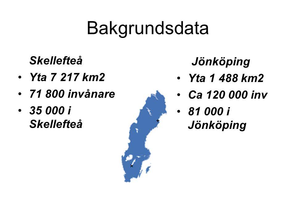 Bakgrundsdata Skellefteå Yta 7 217 km2 71 800 invånare 35 000 i Skellefteå Jönköping Yta 1 488 km2 Ca 120 000 inv 81 000 i Jönköping