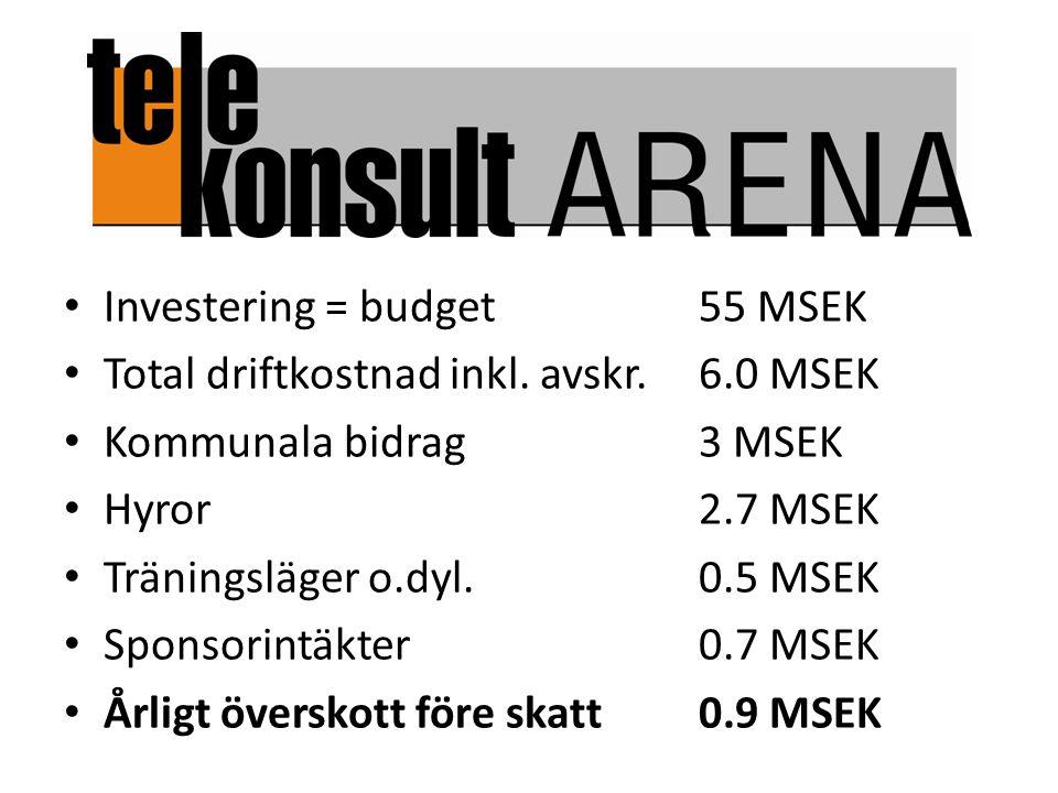 Investering = budget55 MSEK Total driftkostnad inkl. avskr.6.0 MSEK Kommunala bidrag3 MSEK Hyror2.7 MSEK Träningsläger o.dyl.0.5 MSEK Sponsorintäkter0