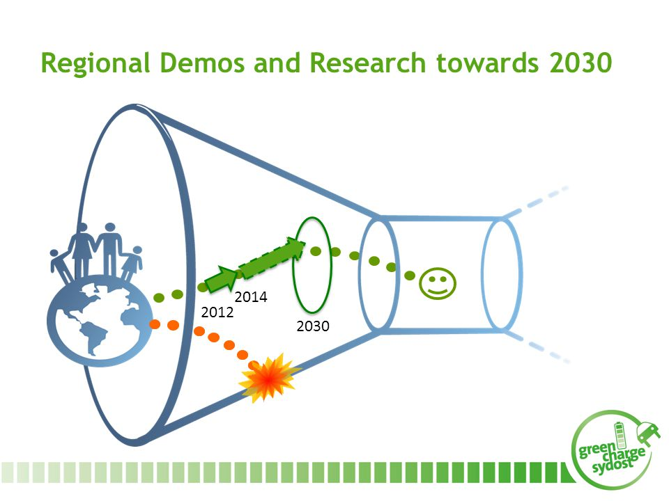 Regional Demos and Research towards 2030 2030 2012 2014