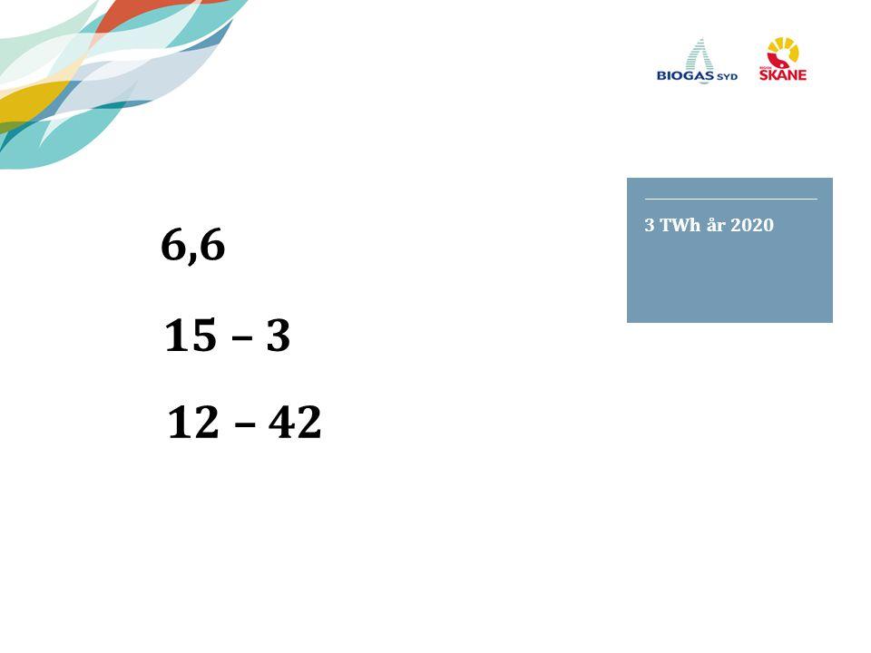 6,6 3 TWh år 2020 15 – 3 12 – 42