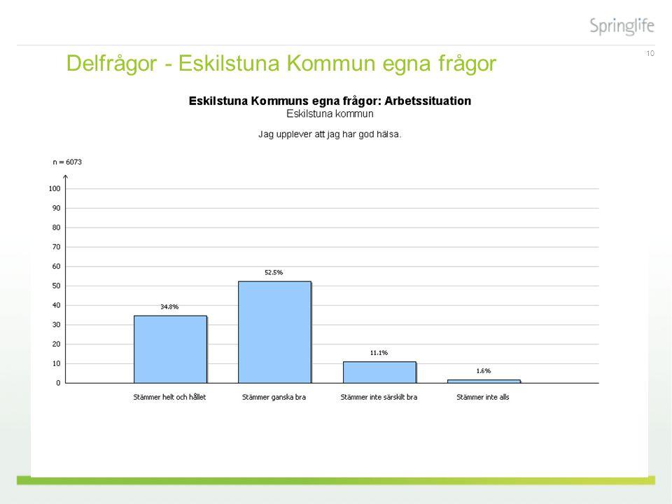 10 Delfrågor - Eskilstuna Kommun egna frågor