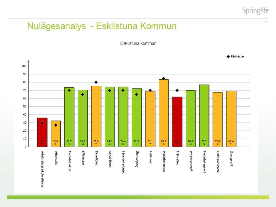 6 Nulägesanalys - Eskilstuna Kommun