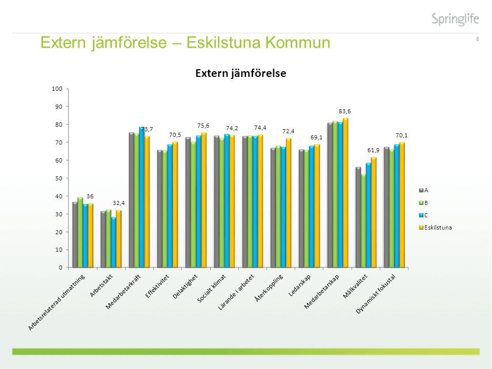 8 Extern jämförelse – Eskilstuna Kommun