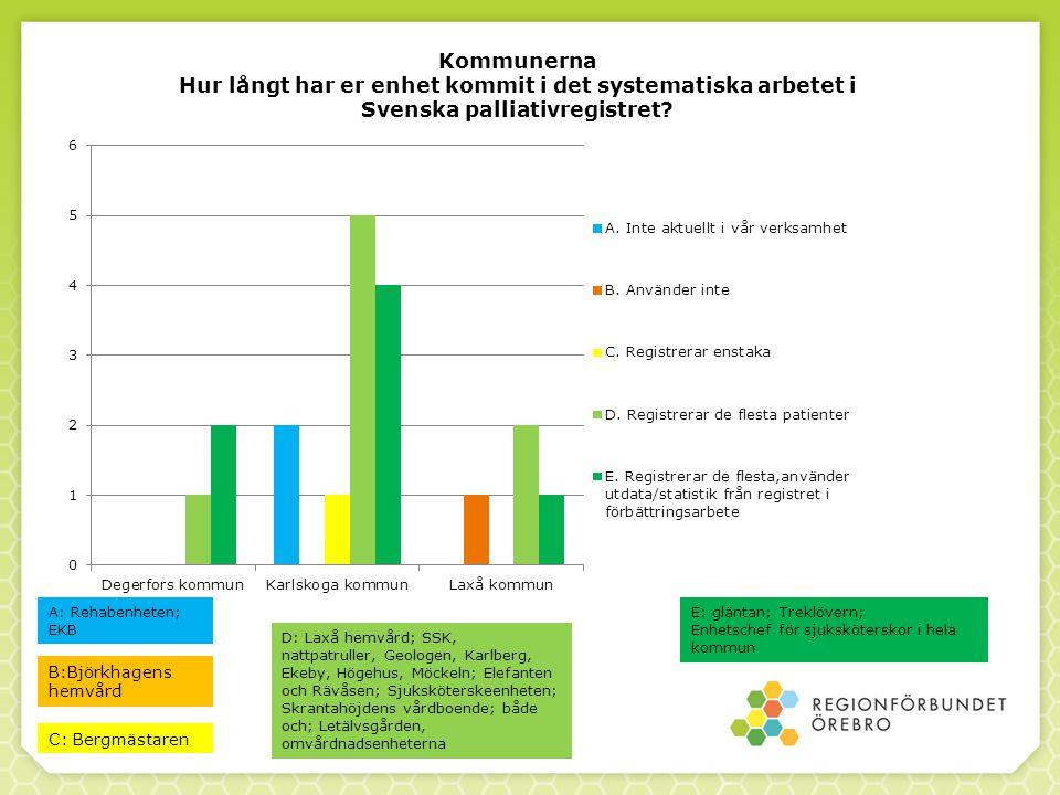 Kommunerna Hur långt har er enhet kommit i det systematiska arbetet i Svenska palliativregistret.