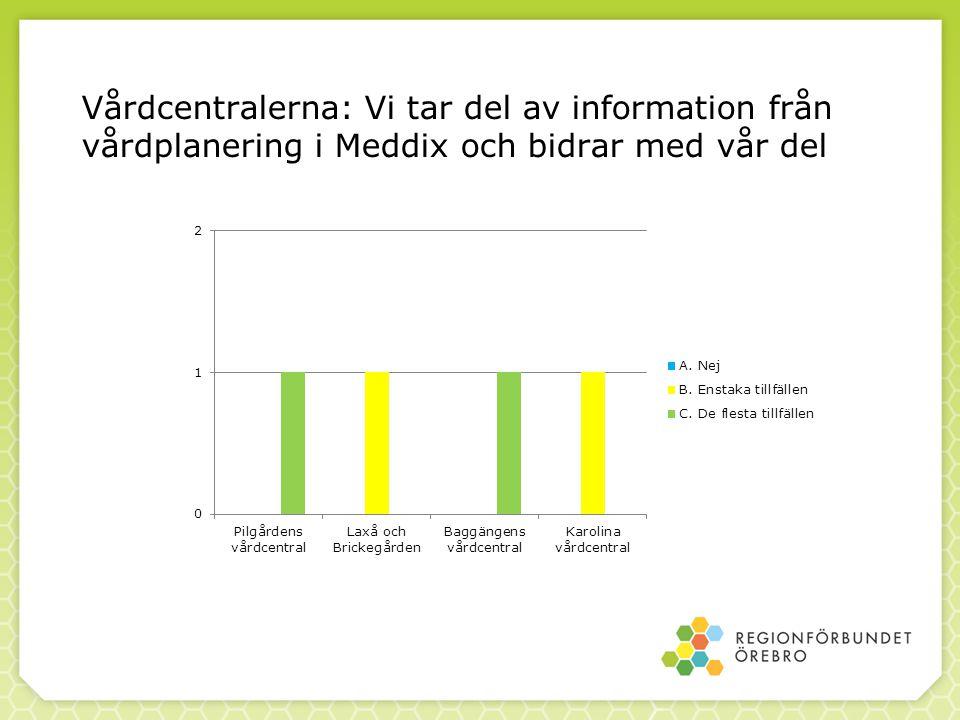 Vårdcentralerna: Vi tar del av information från vårdplanering i Meddix och bidrar med vår del