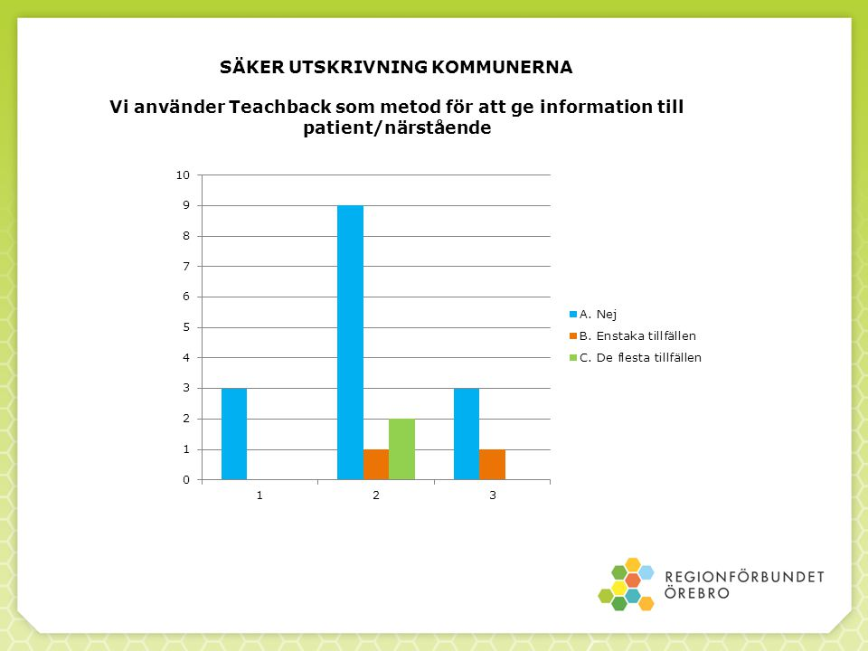 SÄKER UTSKRIVNING KOMMUNERNA Vi använder Teachback som metod för att ge information till patient/närstående