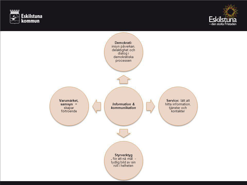 Information & kommunikation Demokrati: insyn påverkan, delaktighet och dialog i demokratiska processen Service: lätt att hitta information, tjänster och kontakter Styrverktyg, för att nå mål - tydlig bild av sin roll i helheten Varumärket, samsyn = skapar förtroende