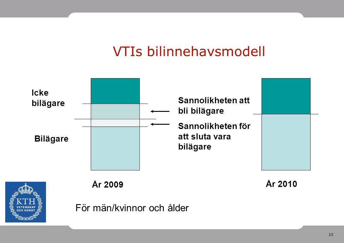 10 VTIs bilinnehavsmodell År 2009 Sannolikheten att bli bilägare Sannolikheten för att sluta vara bilägare Bilägare Icke bilägare För män/kvinnor och