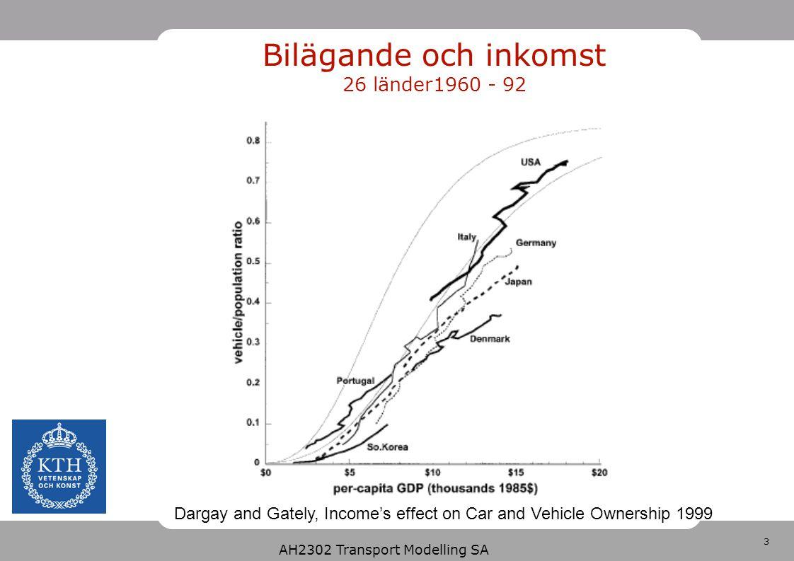 4 AH2302 Transport Modelling SA Bilägande och inkomst 1997, 86% av världens befolkning och 96% den totala fordonsflottan Dargay and Gately, Modelling global vehicle ownership 2001