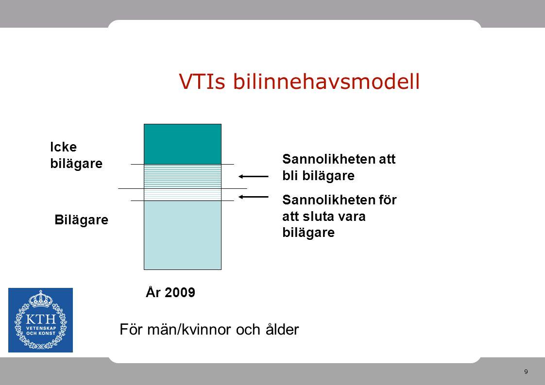 10 VTIs bilinnehavsmodell År 2009 Sannolikheten att bli bilägare Sannolikheten för att sluta vara bilägare Bilägare Icke bilägare För män/kvinnor och ålder År 2010