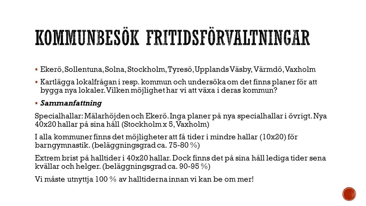  Ekerö, Sollentuna, Solna, Stockholm, Tyresö, Upplands Väsby, Värmdö, Vaxholm  Kartlägga lokalfrågan i resp. kommun och undersöka om det finns plane