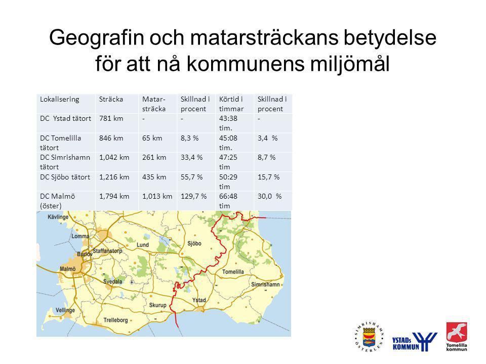 Geografin och matarsträckans betydelse för att nå kommunens miljömål LokaliseringSträckaMatar- sträcka Skillnad i procent Körtid i timmar Skillnad i procent DC Ystad tätort781 km--43:38 tim.