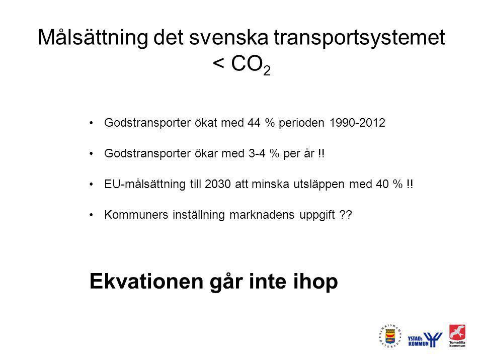 Målsättning det svenska transportsystemet < CO 2 Godstransporter ökat med 44 % perioden 1990-2012 Godstransporter ökar med 3-4 % per år !! EU-målsättn