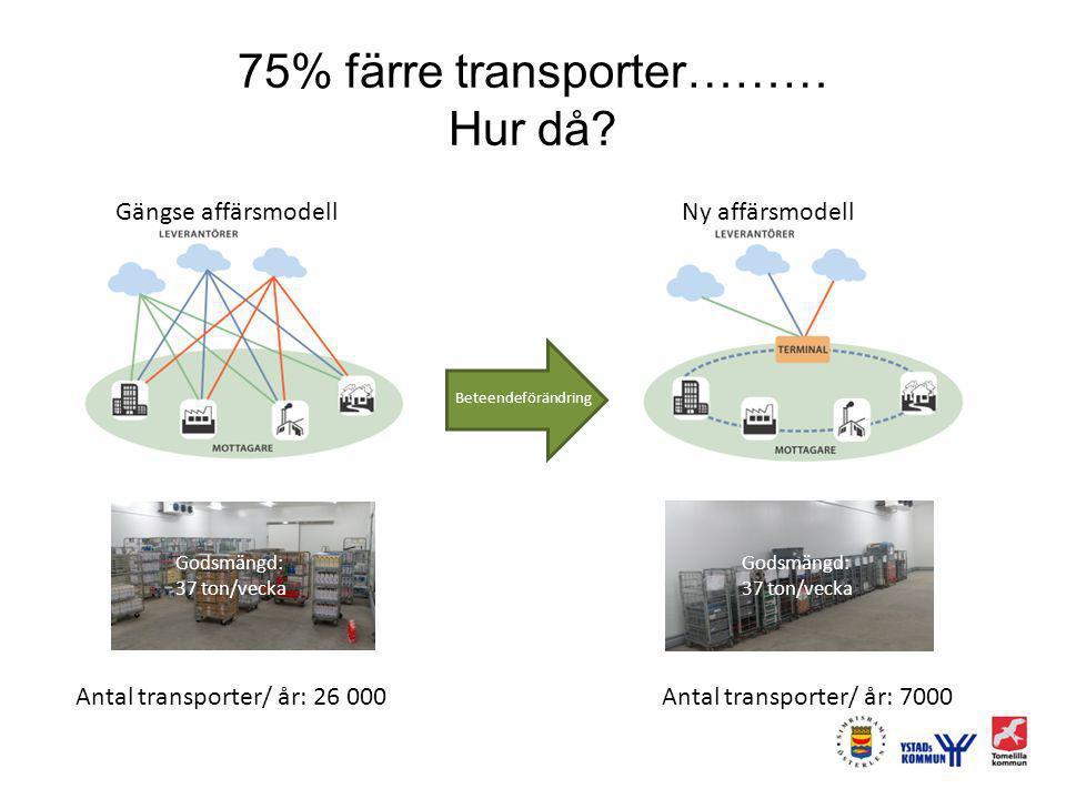 75% färre transporter……… Hur då? Godsmängd: 37 ton/vecka Godsmängd: 37 ton/vecka Antal transporter/år: 26 000 Antal transporter/år: <7 000 Beteendeför