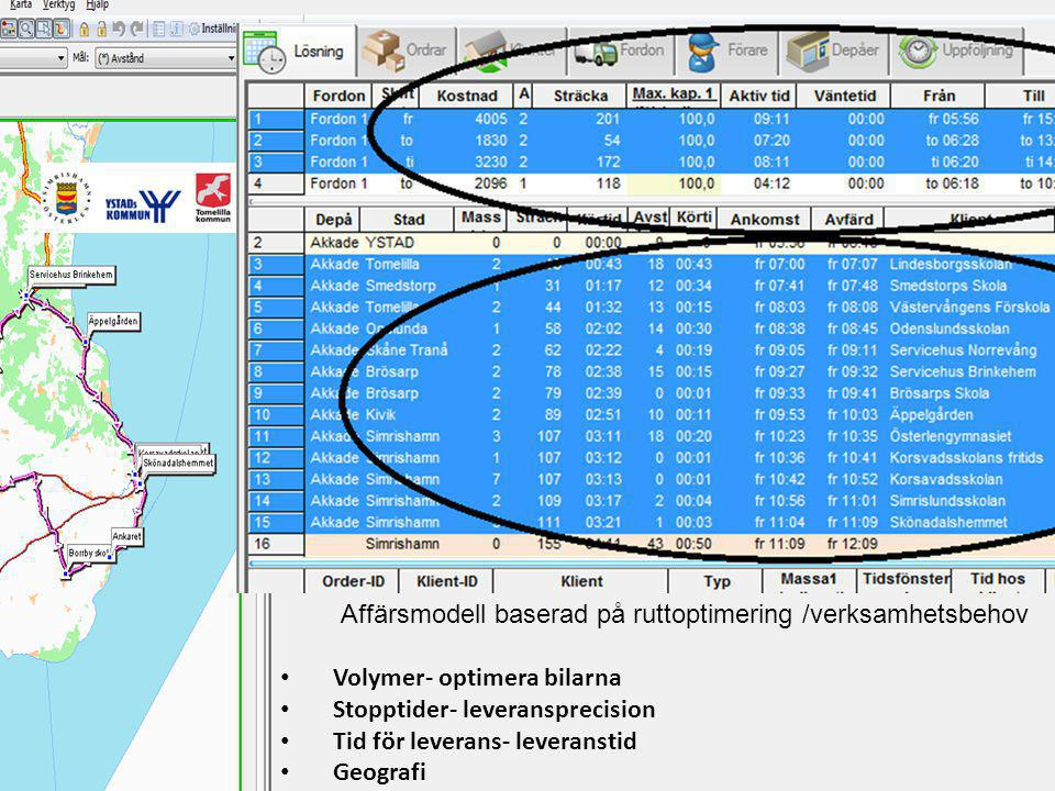 Affärsmodell baserad på ruttoptimering /verksamhetsbehov Volymer- optimera bilarna Stopptider- leveransprecision Tid för leverans- leveranstid Geografi