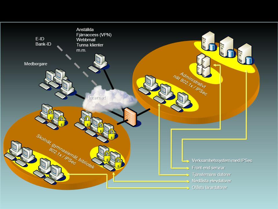Anställda Fjärraccess (VPN) Webbmail Tunna klienter m.m. Internet Medborgare Skolnät, gymnasiernät, bibliotek 802.1x / IPSec Administrativt nät 802.1x