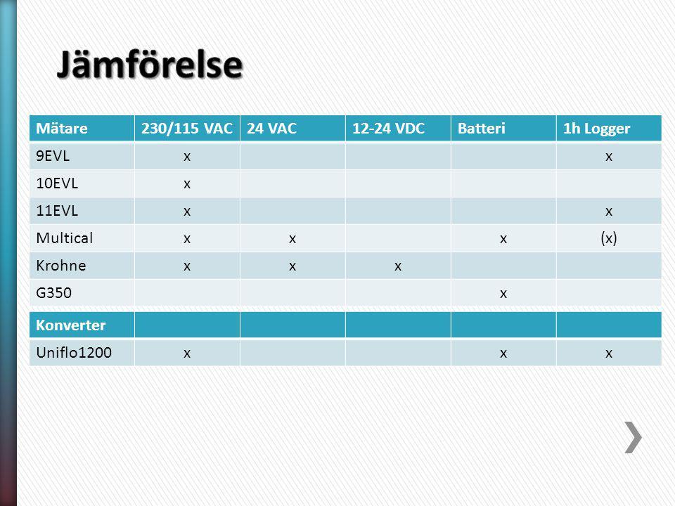 Mätare230/115 VAC24 VAC12-24 VDCBatteri1h Logger 9EVLxx 10EVLx 11EVLxx Multicalxxx(x) Krohnexxx G350x Konverter Uniflo1200xxx