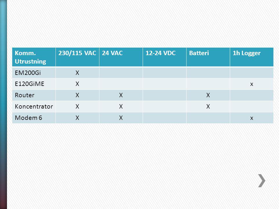 Komm. Utrustning 230/115 VAC24 VAC12-24 VDCBatteri1h Logger EM200GiX E120GiMEXx RouterXXX KoncentratorXXX Modem 6XXx