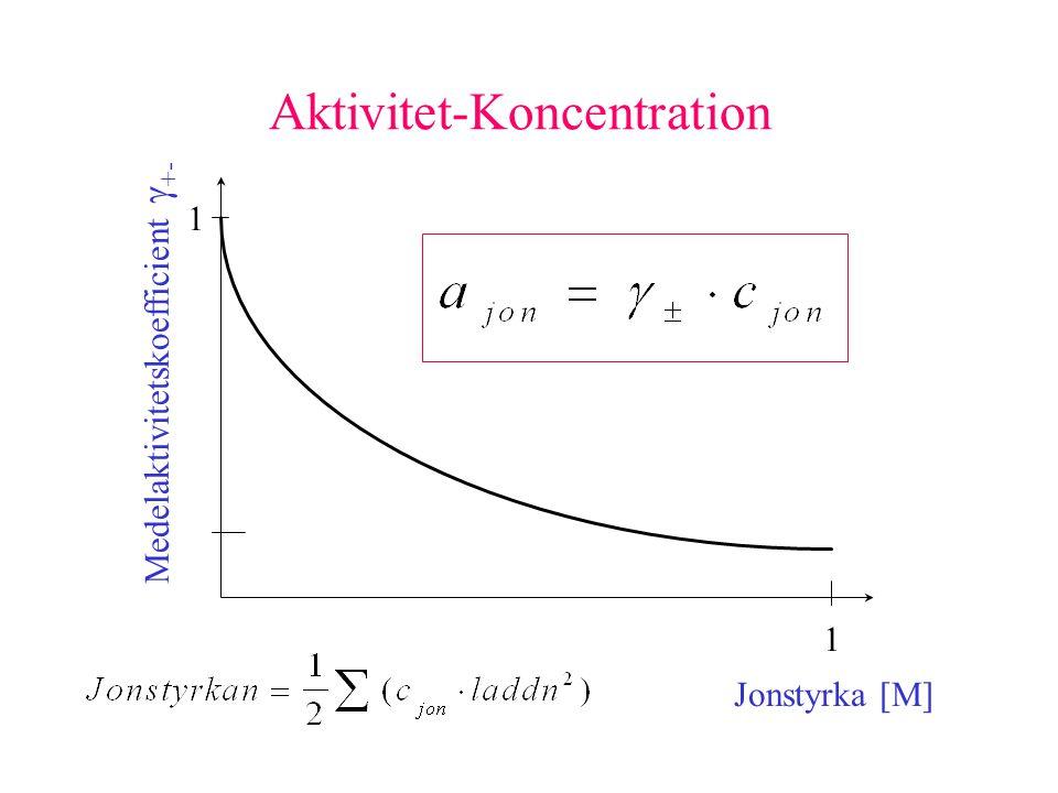 Aktivitet-Koncentration Medelaktivitetskoefficient  +- Jonstyrka [M] 1 1