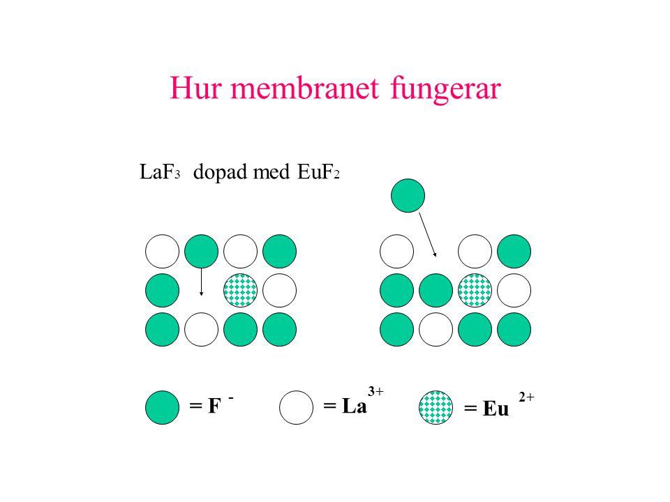 Hur membranet fungerar LaF 3 dopad med EuF 2 = F= La = Eu - 3+ 2+