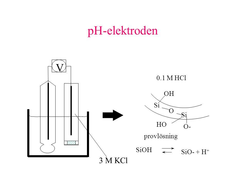 pH-elektroden SiOH SiO- + H + Si O O- HO OH provlösning 0.1 M HCl 3 M KCl V