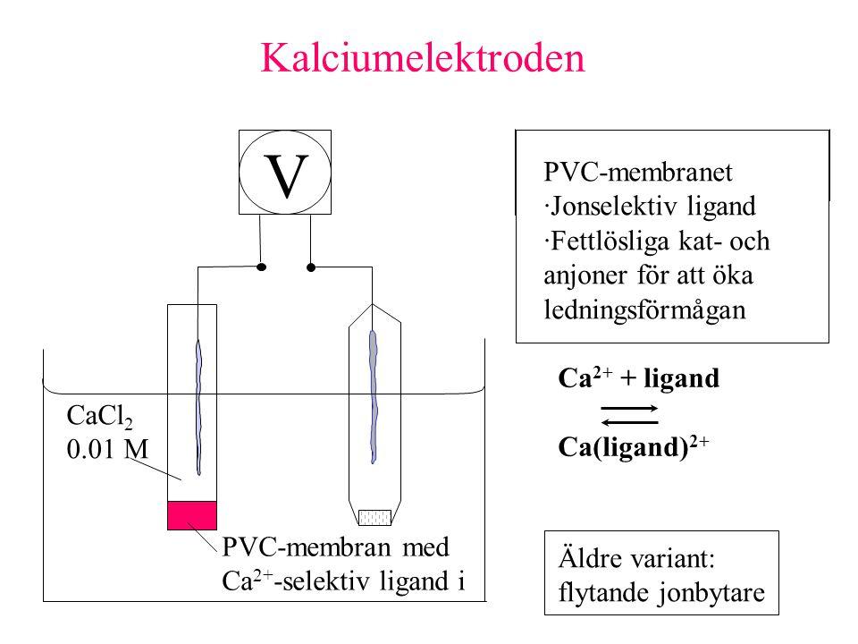 V CaCl 2 0.01 M PVC-membran med Ca 2+ -selektiv ligand i Kalciumelektroden Ca 2+ + ligand Ca(ligand) 2+ PVC-membranet ·Jonselektiv ligand ·Fettlösliga kat- och anjoner för att öka ledningsförmågan Äldre variant: flytande jonbytare