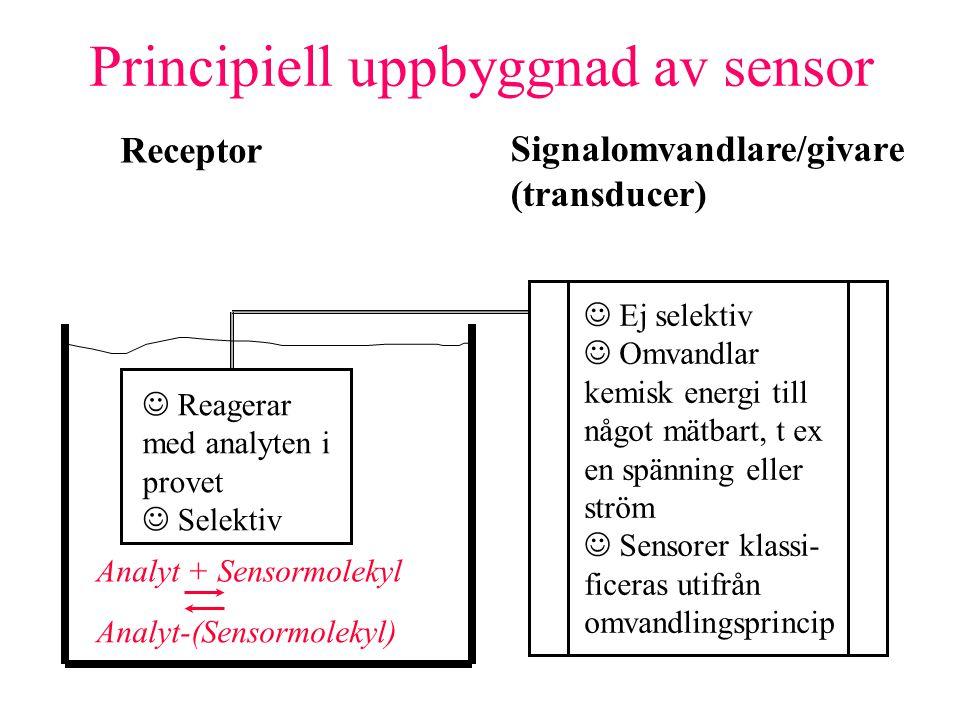 Signalomvandlare/givare (transducer) Ej selektiv Omvandlar kemisk energi till något mätbart, t ex en spänning eller ström Sensorer klassi- ficeras utifrån omvandlingsprincip Reagerar med analyten i provet Selektiv Principiell uppbyggnad av sensor Analyt + Sensormolekyl Analyt-(Sensormolekyl) Receptor