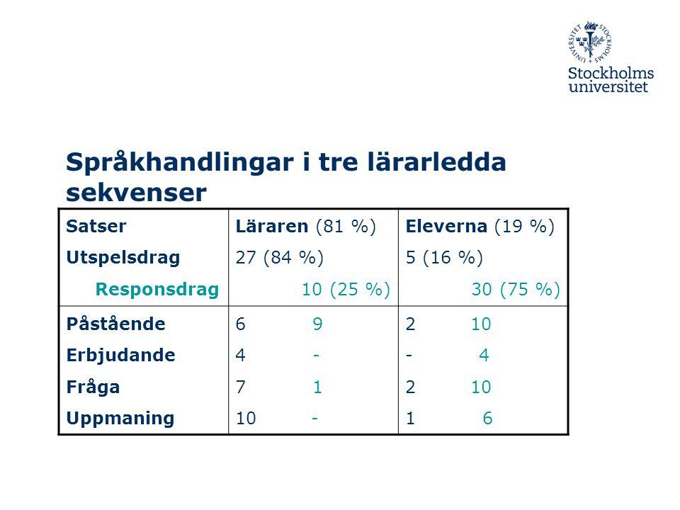Språkhandlingar i tre lärarledda sekvenser Satser Utspelsdrag Responsdrag Läraren (81 %) 27 (84 %) 10 (25 %) Eleverna (19 %) 5 (16 %) 30 (75 %) Påstående Erbjudande Fråga Uppmaning 6 9 4 - 7 1 10 - 2 10 - 4 2 10 1 6