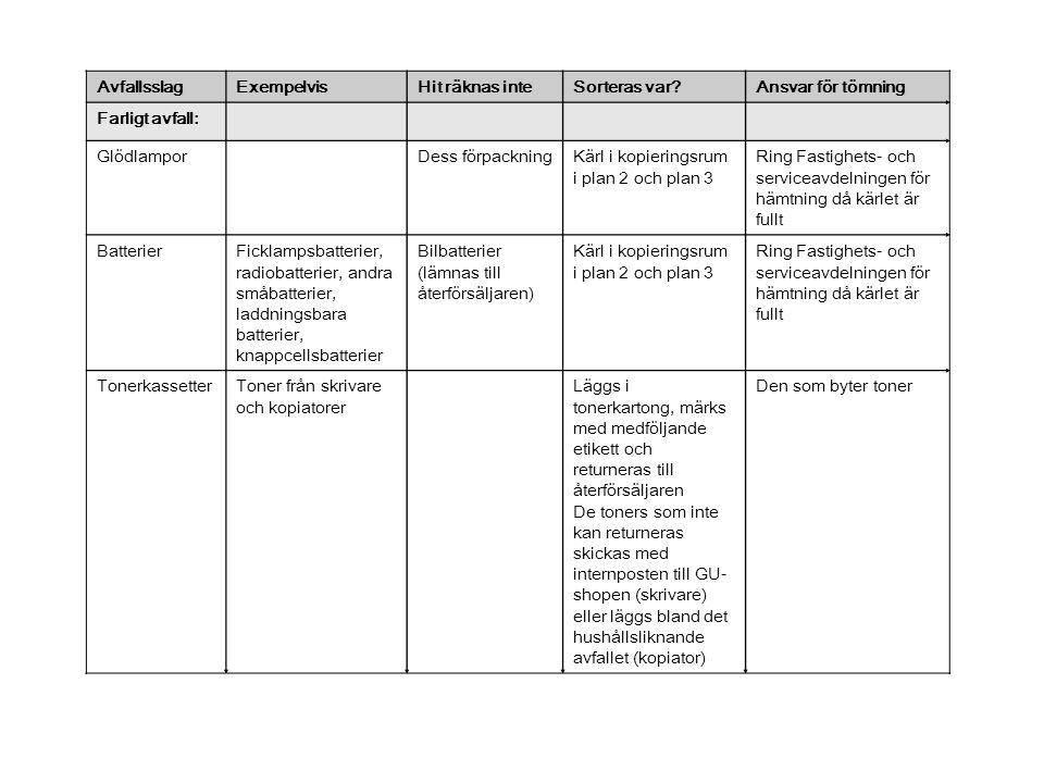 AvfallsslagExempelvisHit räknas inteSorteras var?Ansvar för tömning Farligt avfall: GlödlamporDess förpackningKärl i kopieringsrum i plan 2 och plan 3