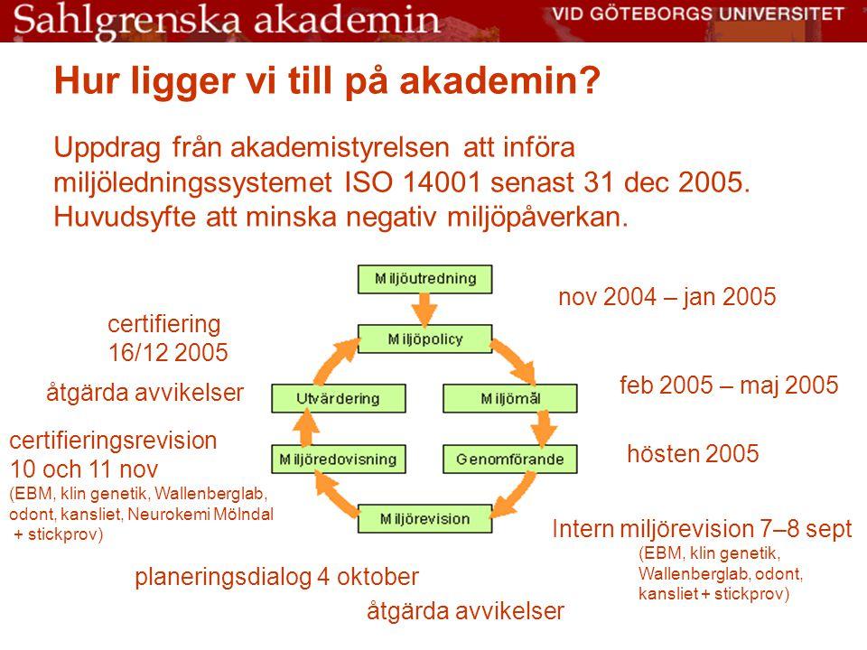 Hur ligger vi till på akademin? Uppdrag från akademistyrelsen att införa miljöledningssystemet ISO 14001 senast 31 dec 2005. Huvudsyfte att minska neg