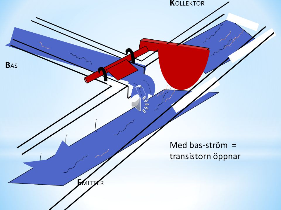 K OLLEKTOR B AS E MITTER Så här kan man tänka.. Ingen bas-ström = transistorn stängd