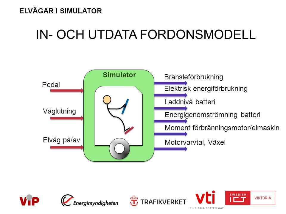 IN- OCH UTDATA FORDONSMODELL Simulator Pedal Väglutning Elväg på/av Moment förbränningsmotor/elmaskin Elektrisk energiförbrukning Laddnivå batteri Energigenomströmning batteri Bränsleförbrukning Motorvarvtal, Växel ELVÄGAR I SIMULATOR