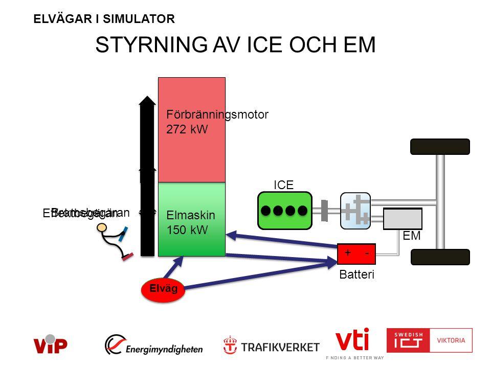 STYRNING AV ICE OCH EM Förbränningsmotor 272 kW Elmaskin 150 kW Effektbegäran Bromsbegäran ICE EM Elväg + - Batteri ELVÄGAR I SIMULATOR