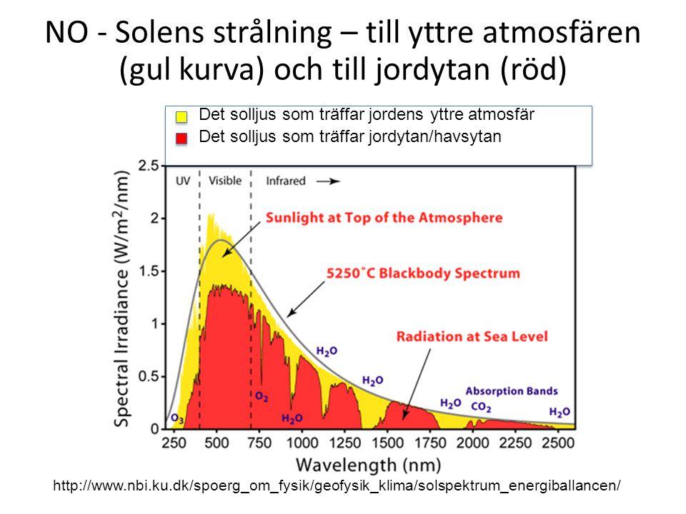 NO - Solens strålning – till yttre atmosfären (gul kurva) och till jordytan (röd) http://www.nbi.ku.dk/spoerg_om_fysik/geofysik_klima/solspektrum_energiballancen/ Det solljus som träffar jordens yttre atmosfär Det solljus som träffar jordytan/havsytan