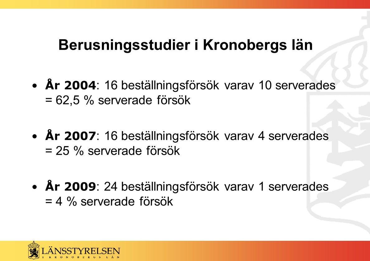 Berusningsstudier i Kronobergs län År 2004 : 16 beställningsförsök varav 10 serverades = 62,5 % serverade försök År 2007 : 16 beställningsförsök varav 4 serverades = 25 % serverade försök År 2009 : 24 beställningsförsök varav 1 serverades = 4 % serverade försök