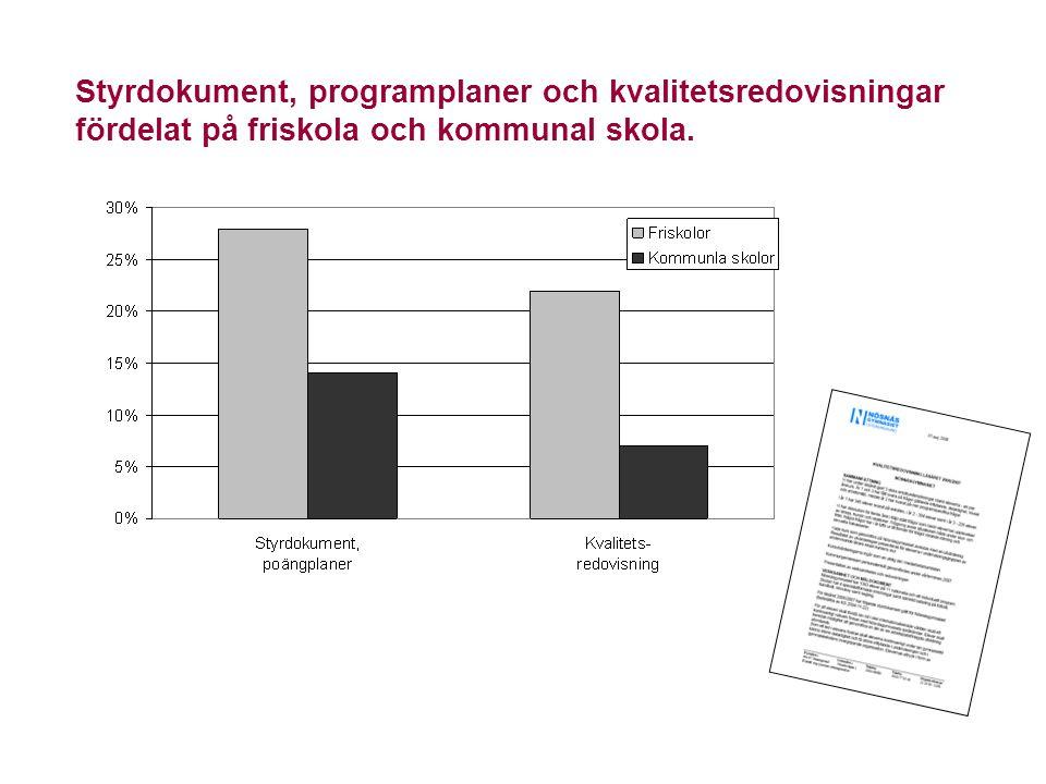 Styrdokument, programplaner och kvalitetsredovisningar fördelat på friskola och kommunal skola.