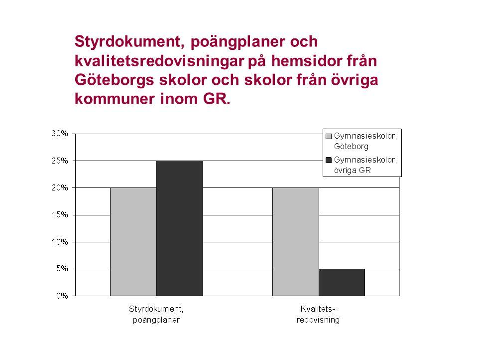 Styrdokument, poängplaner och kvalitetsredovisningar på hemsidor från Göteborgs skolor och skolor från övriga kommuner inom GR.