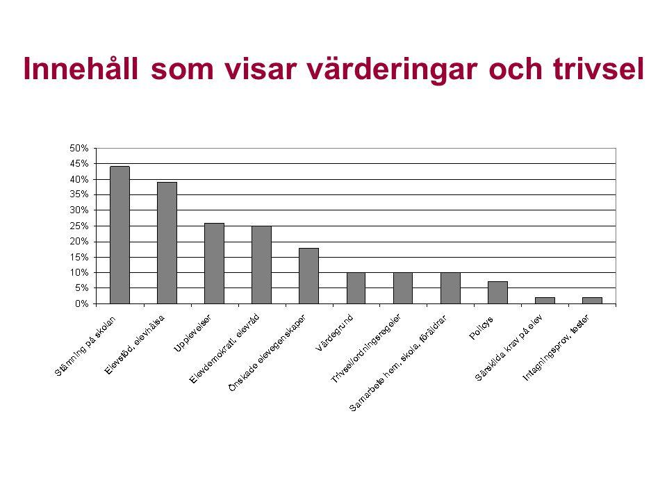Bilder på kvinnor vanligast - svenskt utseende - utför studieaktivitet eller ingen aktivitet