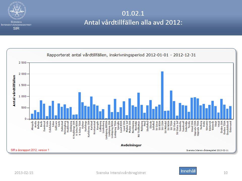 2013-02-15Svenska Intensivvårdsregistret10 01.02.1 Antal vårdtillfällen alla avd 2012: Innehåll