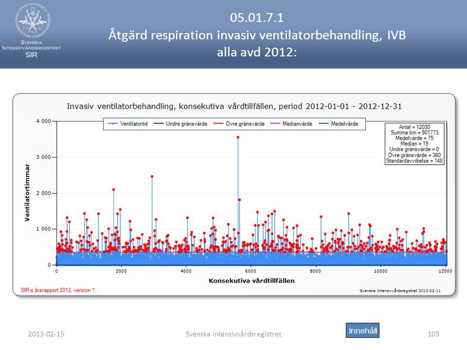 2013-02-15Svenska Intensivvårdsregistret103 05.01.7.1 Åtgärd respiration invasiv ventilatorbehandling, IVB alla avd 2012: Innehåll