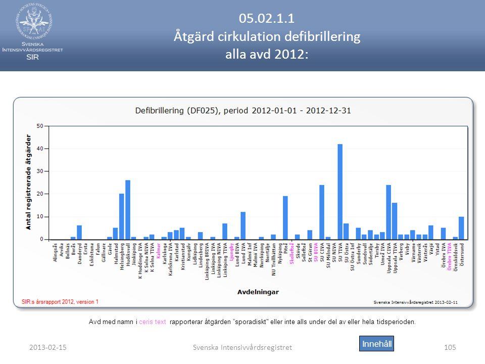 2013-02-15Svenska Intensivvårdsregistret105 05.02.1.1 Åtgärd cirkulation defibrillering alla avd 2012: Innehåll Avd med namn i ceris text rapporterar åtgärden sporadiskt eller inte alls under del av eller hela tidsperioden.