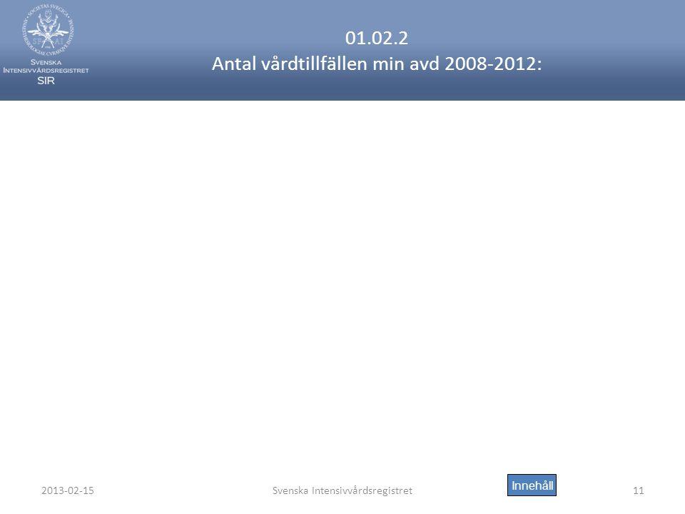 2013-02-15Svenska Intensivvårdsregistret11 01.02.2 Antal vårdtillfällen min avd 2008-2012: Innehåll